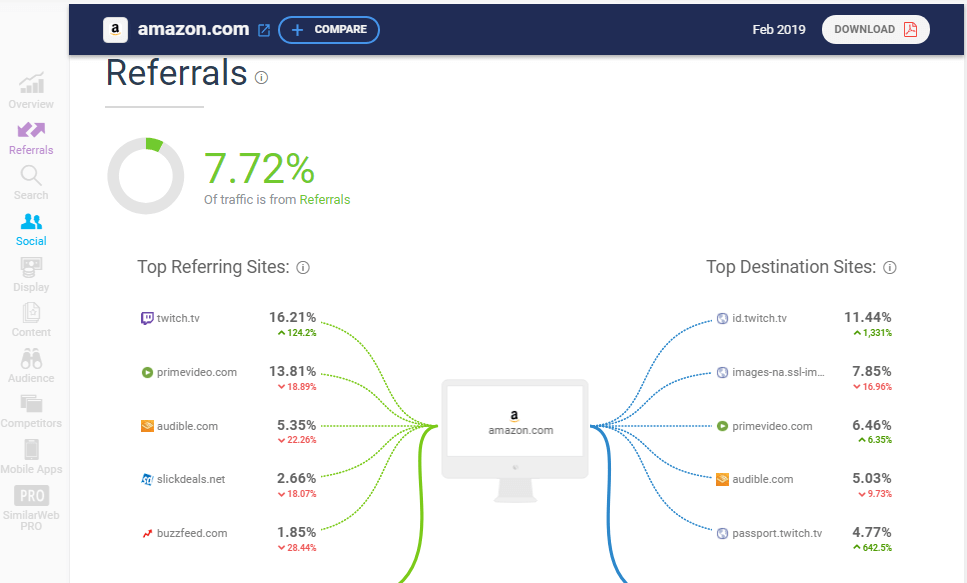similarweb referrals websites metric
