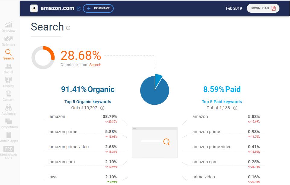 similarweb search metrics