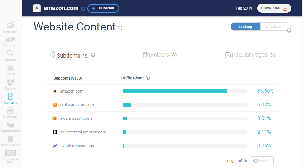 website content insights from similarweb