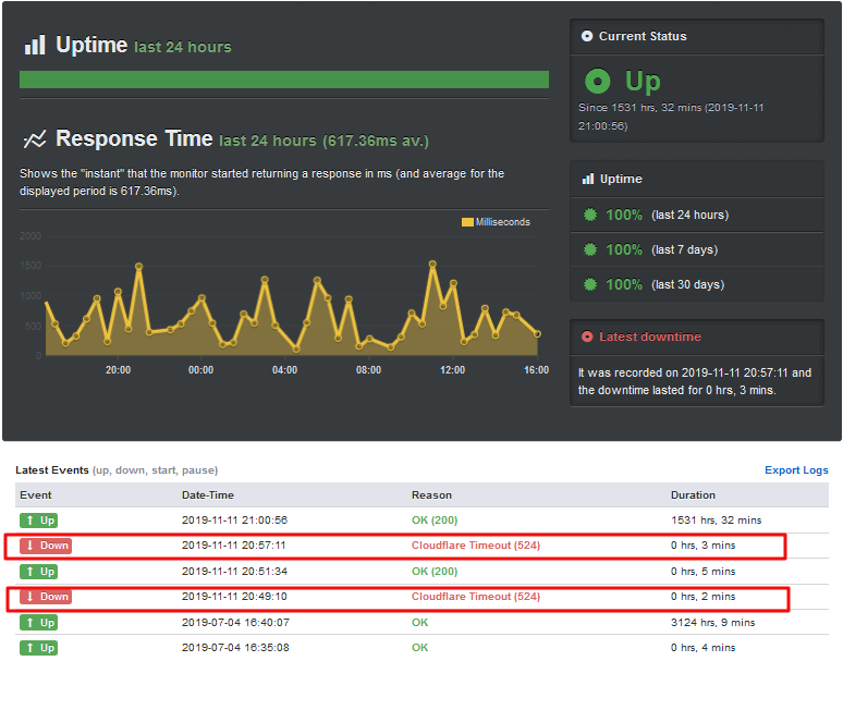 ChemiCloud Uptime and speed test