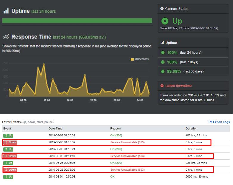 FastComet cheap-web-hosting-speed 1
