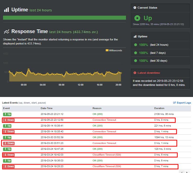 wordpress hosting server-speed